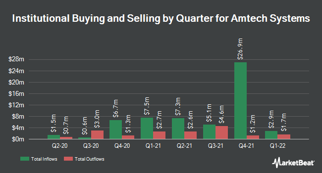 Institutional Ownership by Quarter for Amtech Systems (NASDAQ:ASYS)