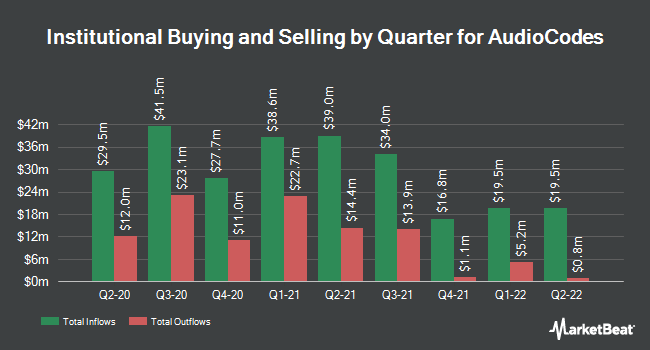 Institutional Ownership by Quarter for AudioCodes (NASDAQ:AUDC)
