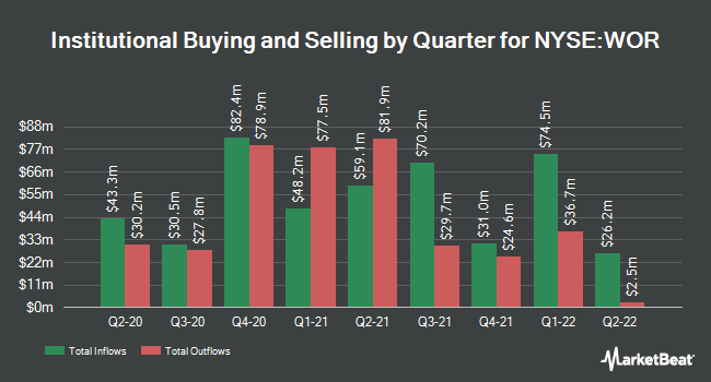 Institutional Ownership by Quarter for Worthington Industries (NYSE:WOR)
