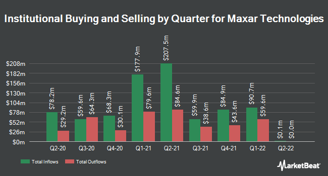 Institutional Ownership by Quarter for Maxar Technologies (NYSE:MAXR)