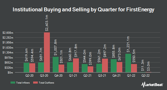Institutional Ownership by Quarter for FirstEnergy Corporation (NYSE:FE)