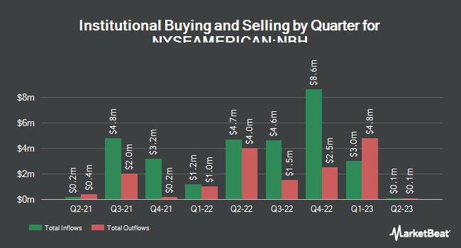 Institutional Ownership by Quarter for Neuberger Berman Intermediate Municipal Fund (NYSEAMERICAN:NBH)