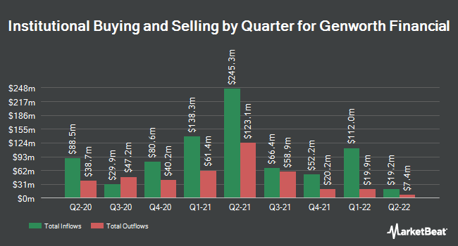 Institutional Ownership by Quarter for Genworth Financial (NYSE:GNW)