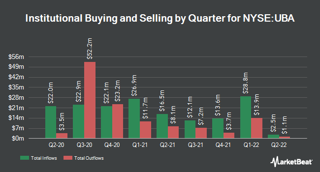 Institutional Ownership by Quarter for Urstadt Biddle Properties (NYSE:UBA)