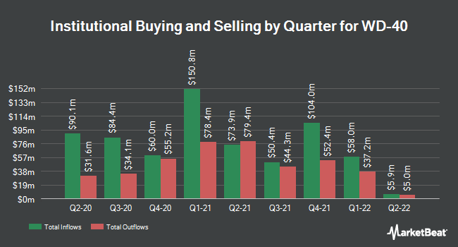 Institutional Ownership by Quarter for WD-40 (NASDAQ:WDFC)