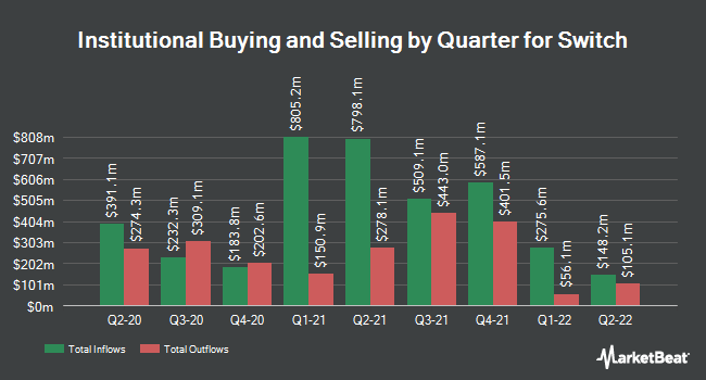 Institutional Ownership by Quarter for Switch (NYSE:SWCH)
