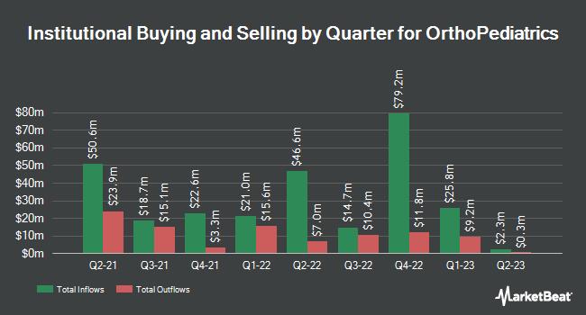 Institutional Ownership by Quarter for Orthopediatrics (NASDAQ:KIDS)