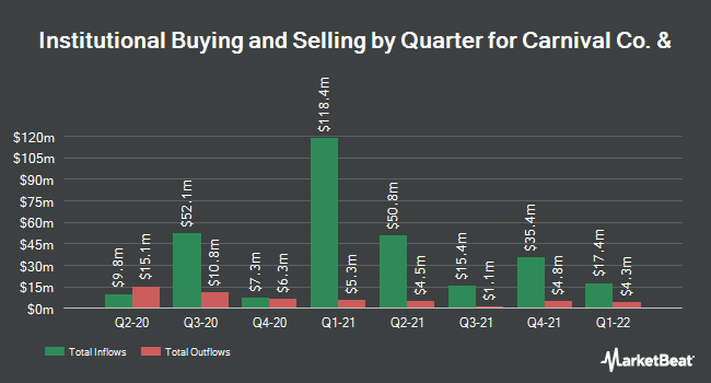 Institutional Ownership by Quarter for Carnival (NYSE:CUK)