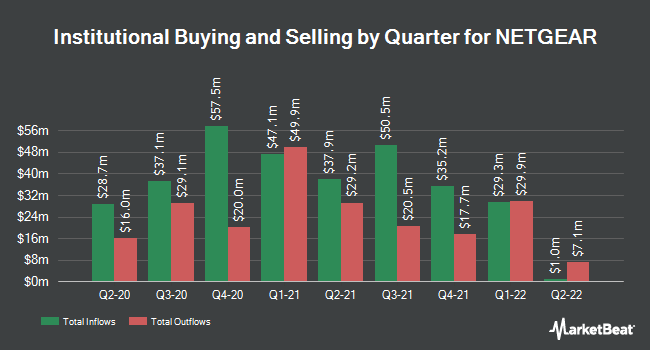 Institutional Ownership by Quarter for Netgear (NASDAQ:NTGR)