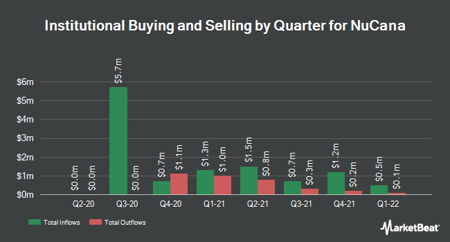 Institutional Ownership by Quarter for NuCana (NASDAQ:NCNA)