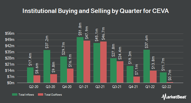 Institutional Ownership by Quarter for CEVA (NASDAQ:CEVA)