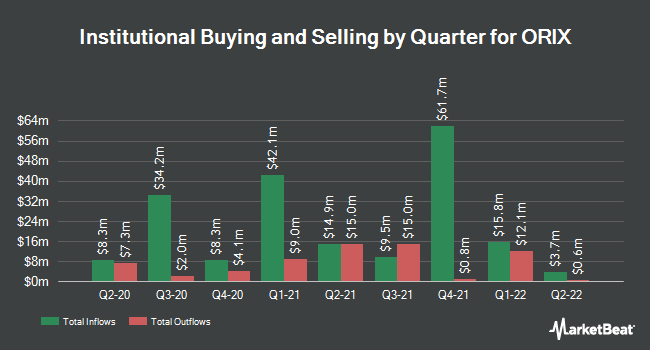 Institutional Ownership by Quarter for ORIX (NYSE:IX)