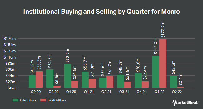 Institutional Ownership by Quarter for Monro (NASDAQ:MNRO)
