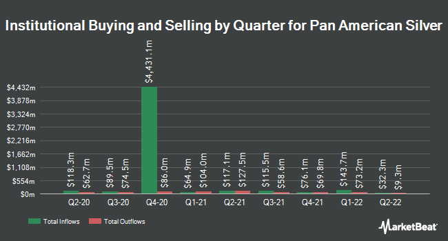 Institutional Ownership by Quarter for Pan American Silver (NASDAQ:PAAS)