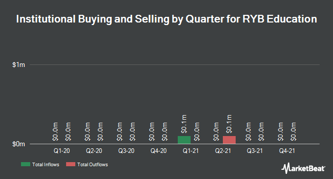 Institutional Ownership by Quarter for RYB Education (NYSE:RYB)