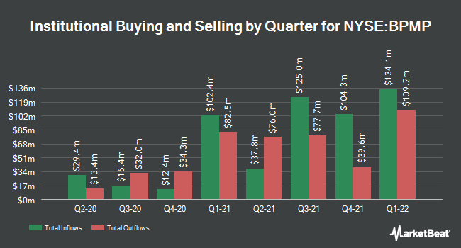 Institutional Ownership by Quarter for BP Midstream Partners GP (NYSE:BPMP)
