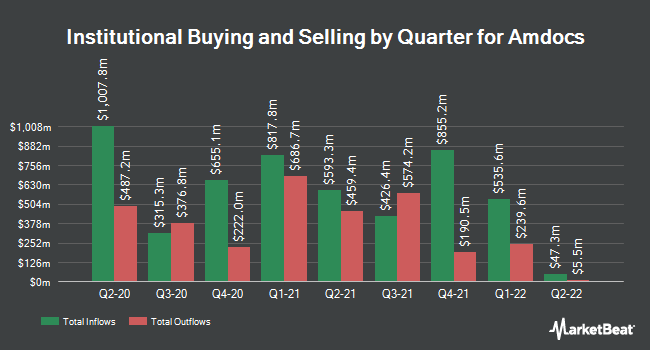 Institutional Ownership by Quarter for Amdocs (NASDAQ:DOX)