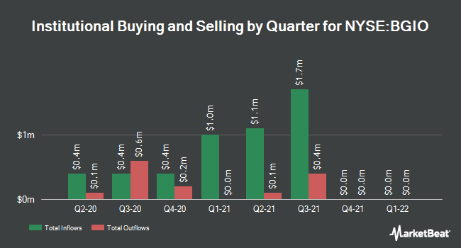 Institutional Ownership by Quarter for BlackRock 2022 Global (NYSE:BGIO)