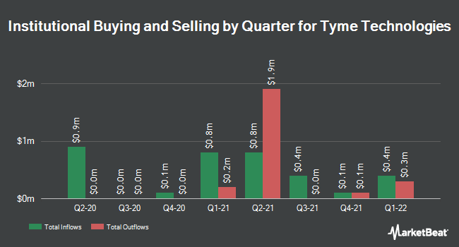 Institutional Ownership by Quarter for Tyme Technologies (NASDAQ:TYME)