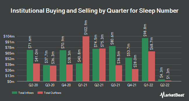 Institutional Ownership by Quarter for Sleep Number (NASDAQ:SNBR)
