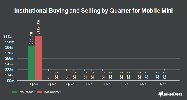 Institutional Ownership by Quarter for Mobile Mini (NASDAQ:MINI)
