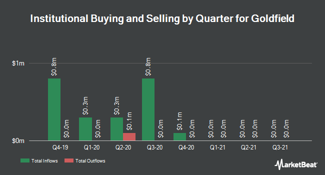 Institutional Ownership by Quarter for Goldfield (NYSEAMERICAN:GV)