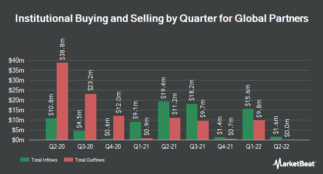 Institutional Ownership by Quarter for Global Partners (NYSE:GLP)