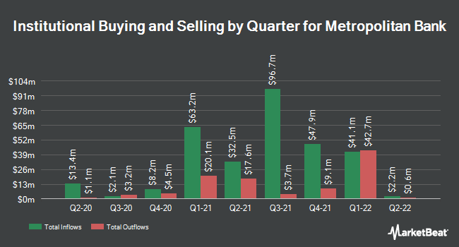 Institutional Ownership by Quarter for Metropolitan Bank (NYSE:MCB)