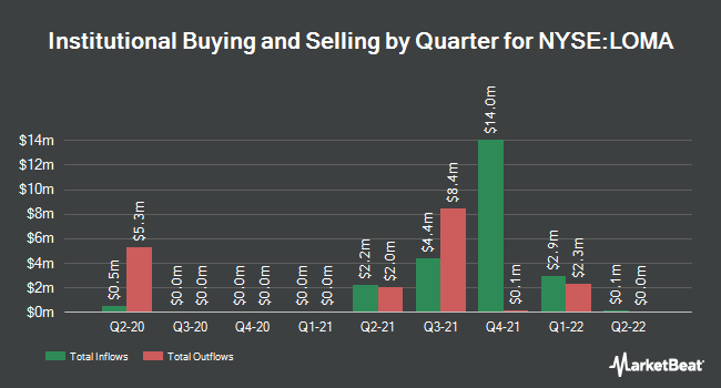 Institutional Ownership by Quarter for Loma Negra (NYSE:LOMA)