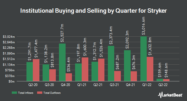 Institutional Ownership by Quarter for Stryker (NYSE:SYK)