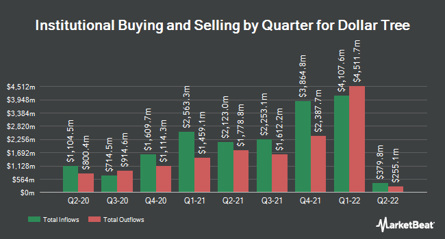 Institutional Ownership by Quarter for Dollar Tree (NASDAQ:DLTR)