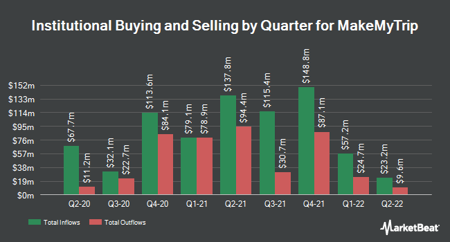 Institutional Ownership by Quarter for MakeMyTrip (NASDAQ:MMYT)