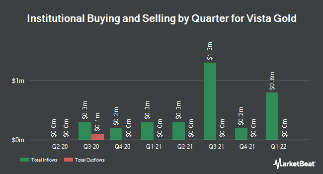Institutional Ownership by Quarter for Vista Gold (NYSEAMERICAN:VGZ)