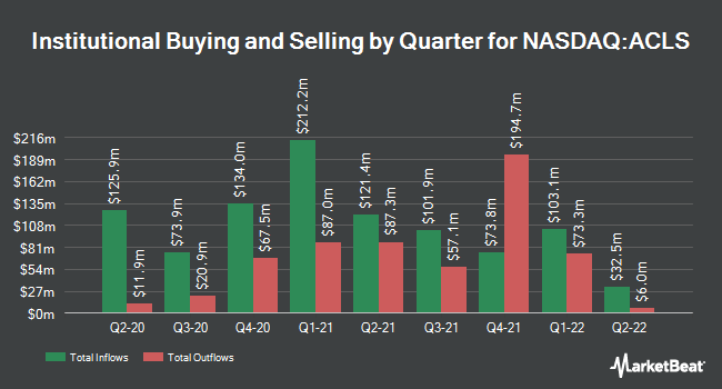 Institutional Ownership by Quarter for Axcelis Technologies (NASDAQ:ACLS)