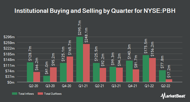 Institutional Ownership by Quarter for Prestige Brands (NYSE:PBH)