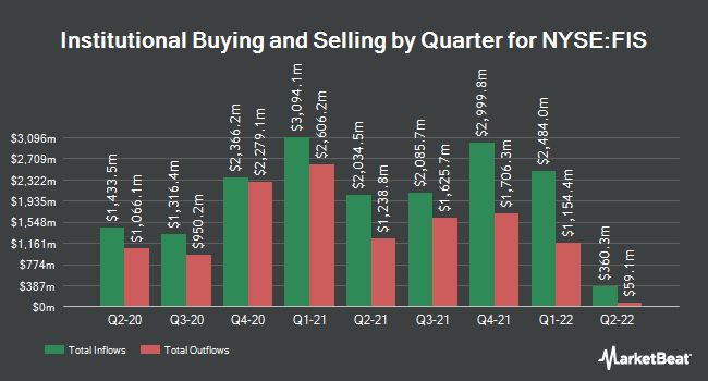 Institutional Ownership by Quarter for FIS (NYSE:FIS)