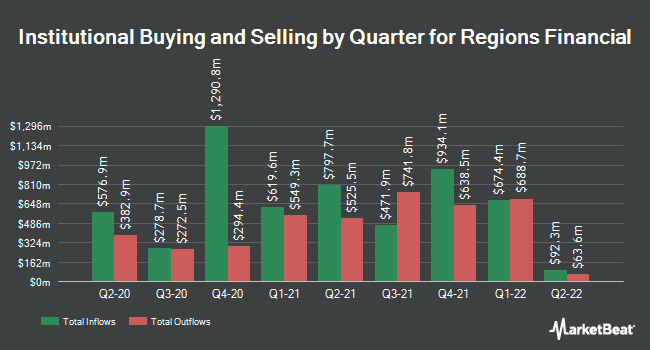 Institutional Ownership by Quarter for Regions Financial (NYSE:RF)