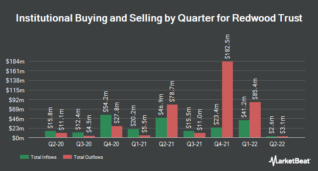 Institutional Ownership by Quarter for Redwood Trust (NYSE:RWT)