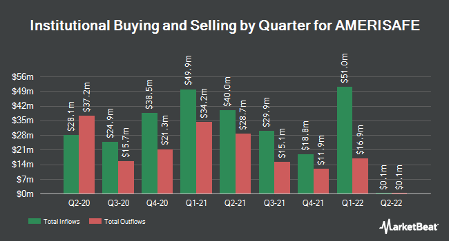 Institutional Ownership by Quarter for Amerisafe (NASDAQ:AMSF)