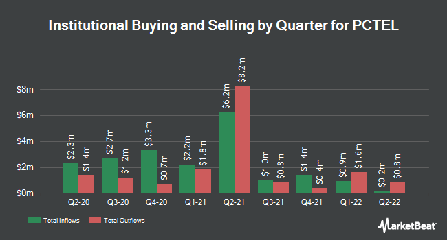 Institutional Ownership by Quarter for PC-Tel (NASDAQ:PCTI)