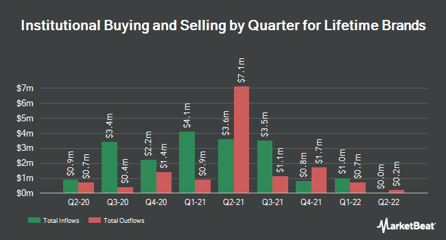 Institutional Ownership by Quarter for Lifetime Brands (NASDAQ:LCUT)