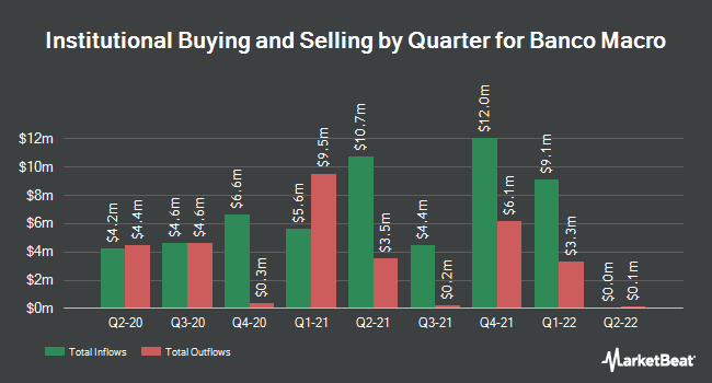 Institutional Ownership by Quarter for Banco Macro (NYSE:BMA)