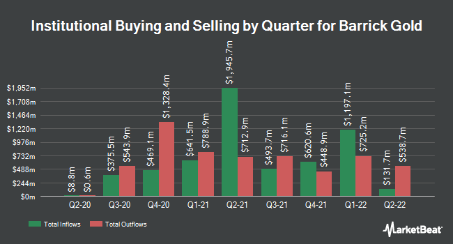 Institutional Ownership by Quarter for Barrick Gold (NYSE:ABX)