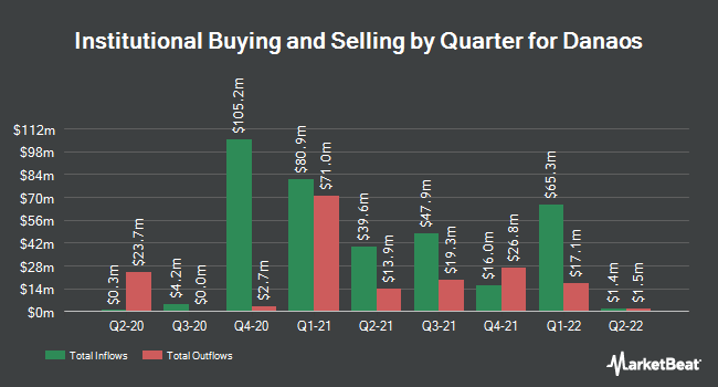 Institutional Ownership by Quarter for Danaos (NYSE:DAC)