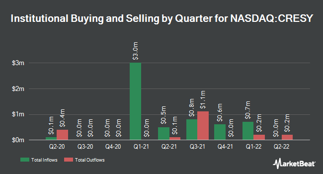Institutional Ownership by Quarter for Cresud S.A.C.I.F. y A. (NASDAQ:CRESY)
