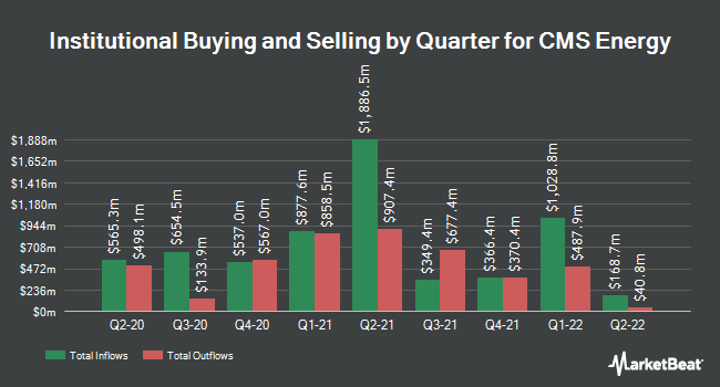 Institutional Ownership by Quarter for CMS Energy (NYSE:CMS)