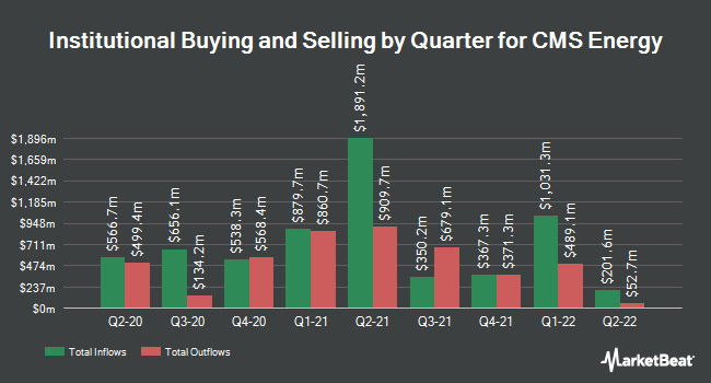 Institutional Ownership by Quarter for CMS Energy Corporation (NYSE:CMS)