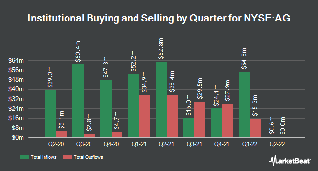 Institutional Ownership by Quarter for First Majestic Silver (NYSE:AG)