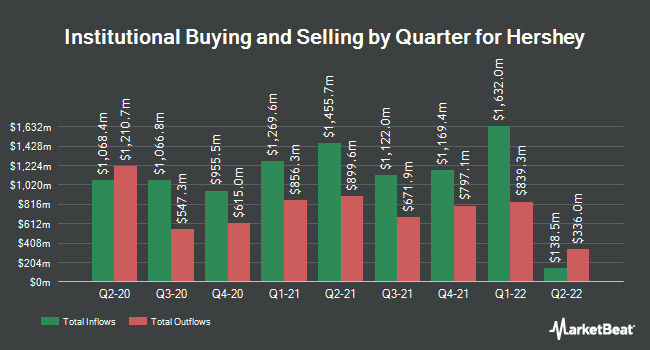 Institutional Ownership by Quarter for The Hershey (NYSE:HSY)