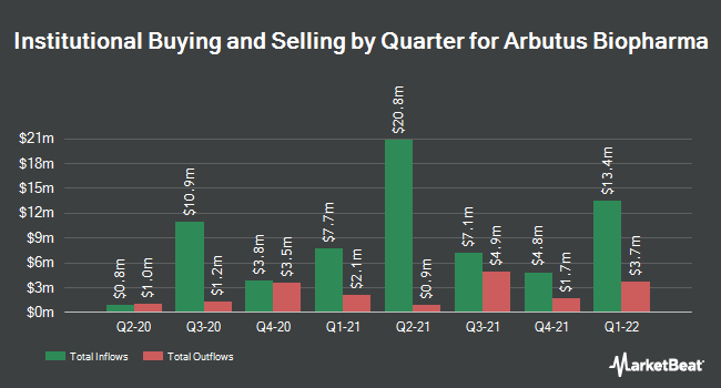 Institutional Ownership by Quarter for Arbutus Biopharma (NASDAQ:ABUS)